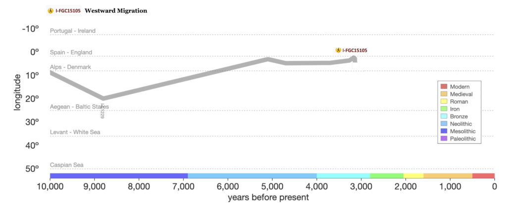 I-FGC15105 Westward migration, SNP Tracker Data.